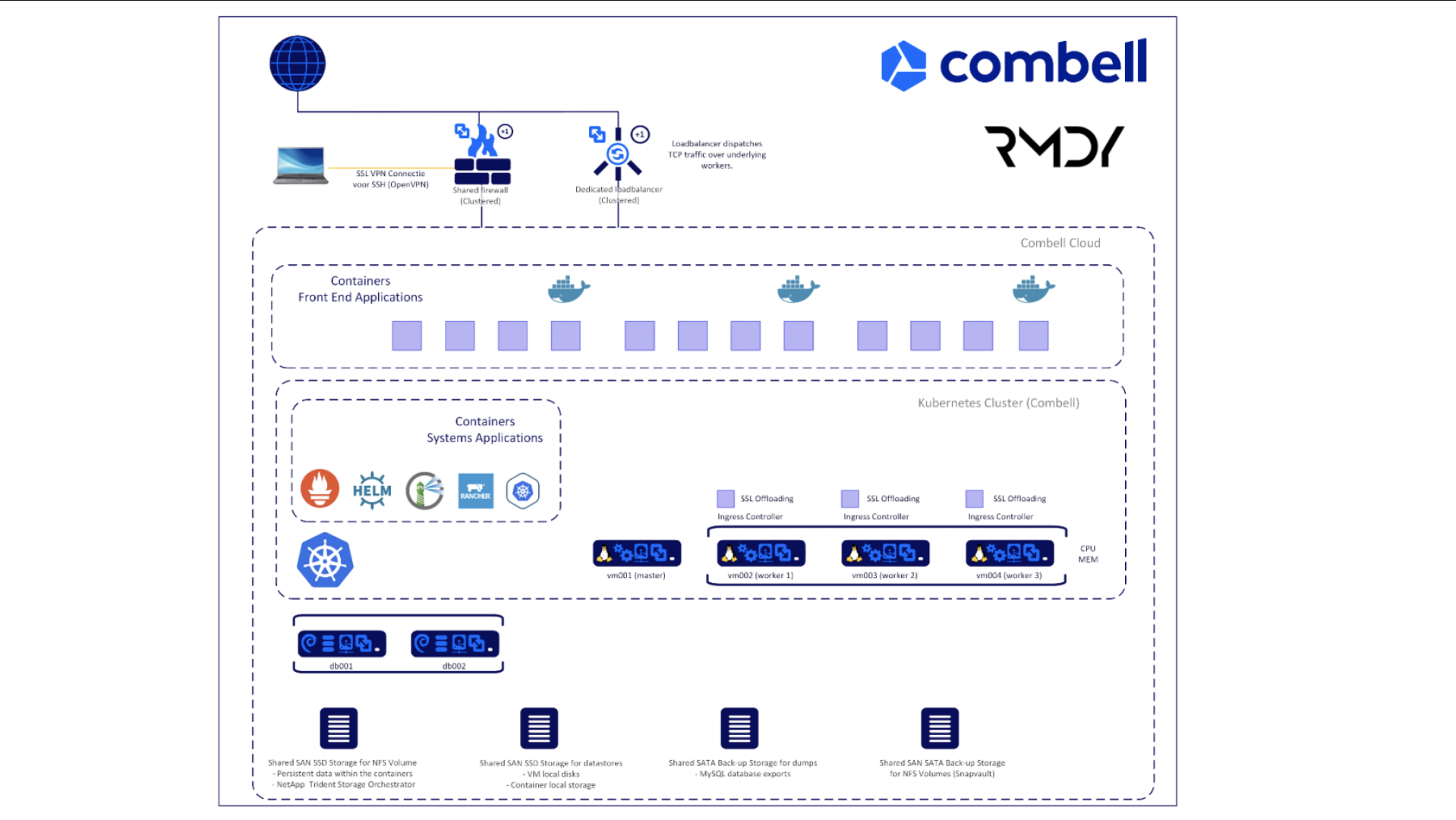 Visualisatie Combell en RMDY