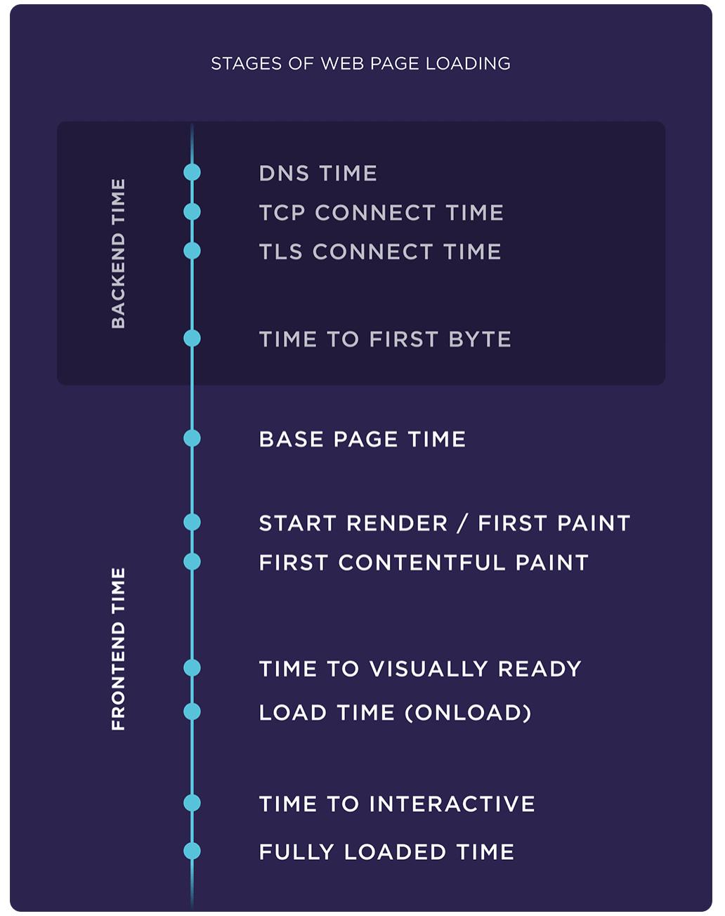 Laadsnelheid: Stadia van laden website